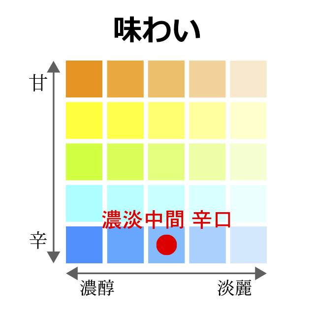 """""""濃淡・中間辛口"""""""