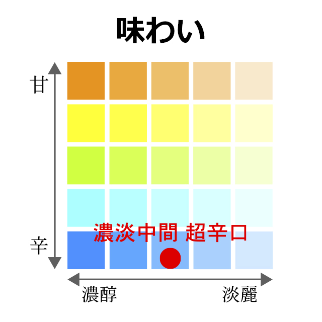"""""""濃淡中間・超辛口"""""""